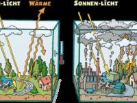 Interaktives Tafelbild: Klimawandel
