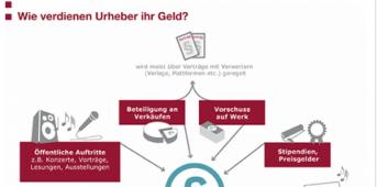 Screen von https://www.bpb.de/gesellschaft/medien-und-sport/urheberrecht/170006/wie-verdienen-urheber-ihr-geld